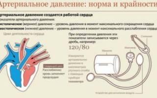 Давление при климаксе у женщин лечение