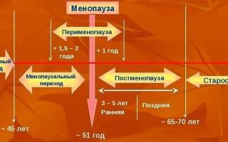 Таблетки после менопаузы