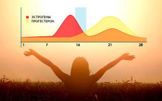 Переизбыток прогестерона у женщин симптомы